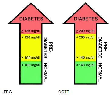 Pre diabetes nivel de glucosa alto